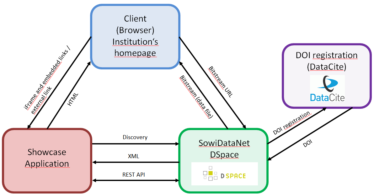 Image of SDN Architecture