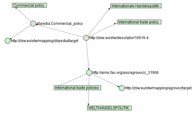 Graph for International trade policy