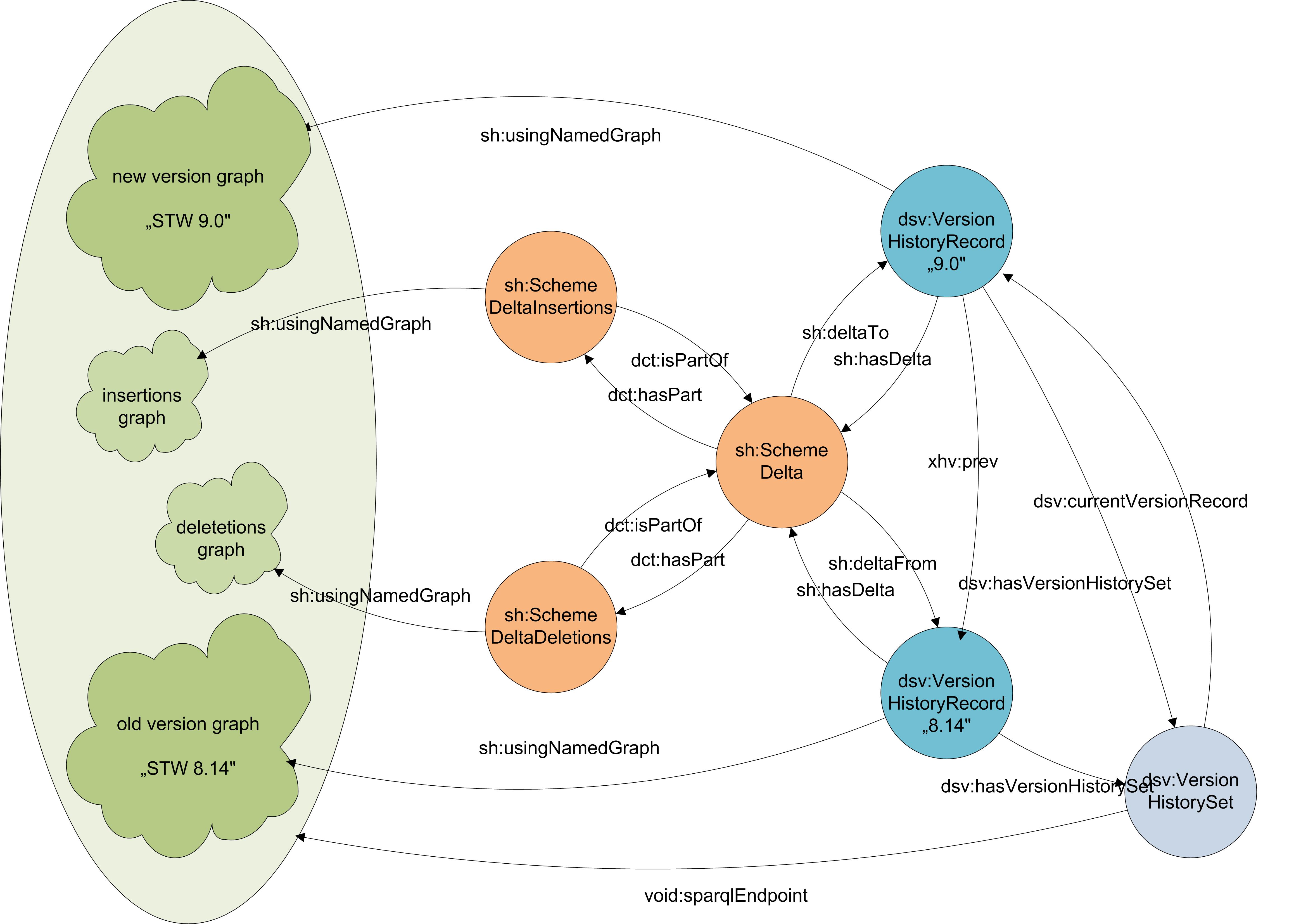 skos-history example graphs